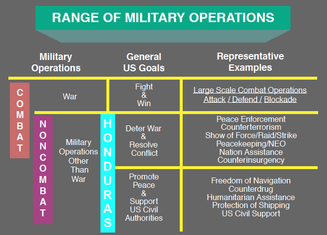 range-of-military-ops